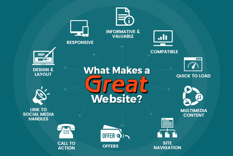What Makes a Great Website?