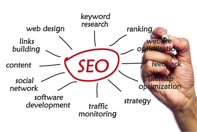 Top SEO Services Company in Noida