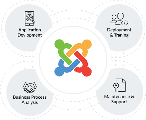Joomla Custom Website Development Services in India