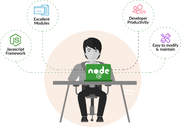 Node.JS Development Services in India